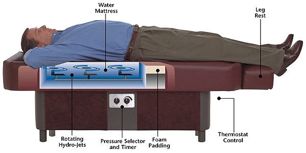 hydrotherapy table